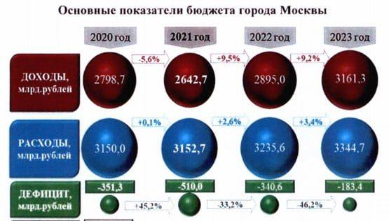 Рассмотрение проекта бюджета на 2021, 2022 и 2023 годы