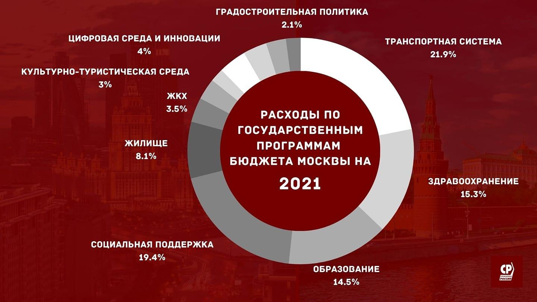 Профильная комиссия рассмотрела поправки к бюджету Москвы